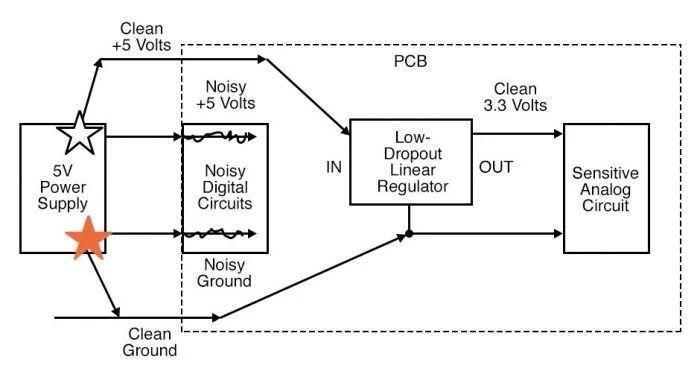 DC/DC降压转换器PCB布局的技巧