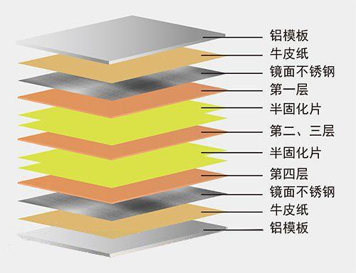 淺析PCB線路板增層法制作工藝