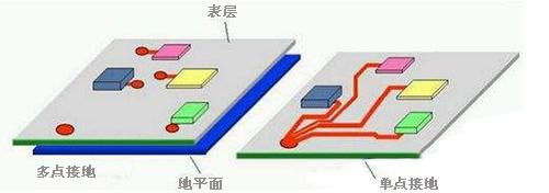 工程师详解:PCB板电路的接地方式有哪些?