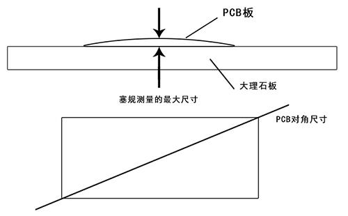 """""""pcb板翘曲度计算方法""""/"""