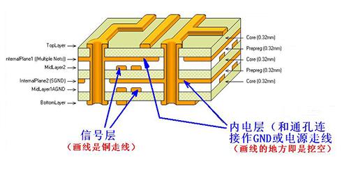 pcb板层数