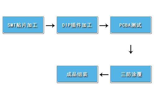 pcba生产工序