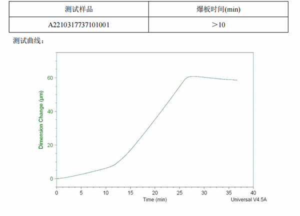 PCB板材爆板时间检测结果