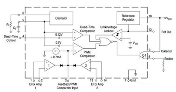 MC33060是由安森美(ON Semi)半导体公司生产的一种性能优良的电压驱动型脉宽调制器件 该电路采用固定频率的单端输出,能工作在-40至85。 以下为一款MC33060内部结构电路图。其主要特征如下:   1) 集成了全部的脉宽调制电路; 2) 内置线性锯齿波振荡器,外置元件仅一个电阻一个电容;   3) 内置误差放大器;   4) 内置 5V 参考电压,1.
