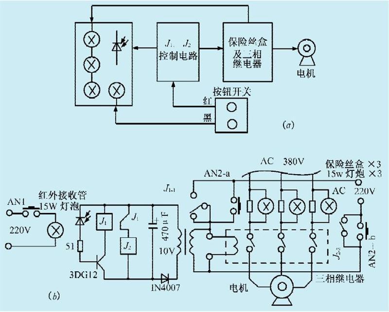 灌溉时,按一下双掷按钮开关AN2-a、AN2-b,变压器B得电,促使J2二组触点跳上,代替AN2-a、AN2-b工作,从而使控制电机的三相继电器工作。当电压一低,如果某一相保险丝烧毁,并联在保险盒两端的灯泡就会发光,红外接收管接收到灯光后迅速导通,促使三极管3DG12工作,给J1提供回路电流,迅速由常闭转为断开,切断了几的供电电源,几两组触点弹开,从而切断了三相继电器的供电源,关闭了电机。