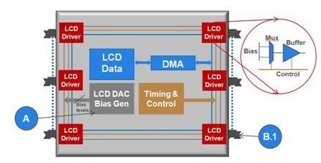LCD字段式驱动器发展产生的新方案