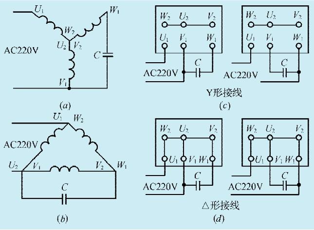 本文介绍将三相电机改接单相电源工作电路接法,电路如图1所示。   如三相电机为星形接线时,改接成单相电源工作如图1-36(a)图所示;为三角形接线时,改接成单相电源工作如图1图所示。图(a)、图(b)的接线方法适合功率相对较小(750W以下),负载较轻的三相电机。按图(a)改制时,需配接一只电容器可用简单计算公式确定电容器容量的大小。计算公式   为:C=KW。   C-配接电容器容量,单位uF。   K-系数、星形接线为0.