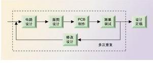 立足于信号完整性分析的高频PCB的设计方法
