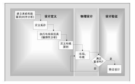 谈谈高速PCB设计定位一体话的设计过程