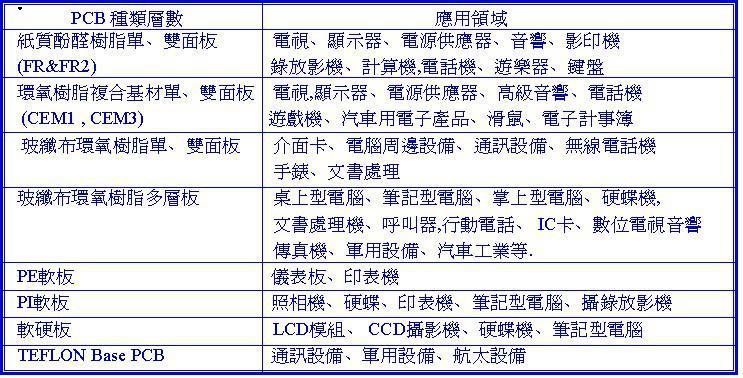 PCB基板的介绍和分类