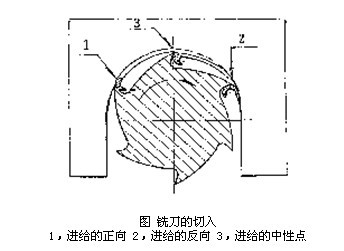 PCB常用工具数控钻的铣工艺