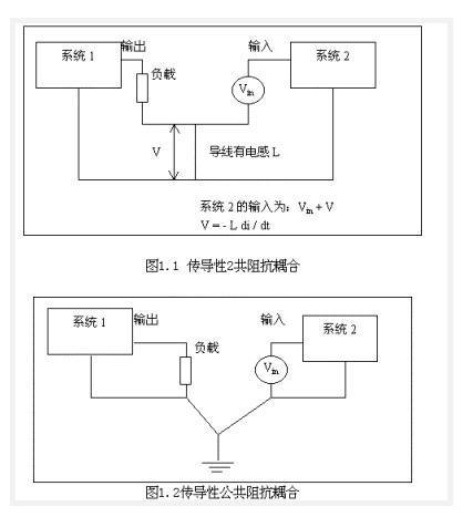 EMC基础知识介绍