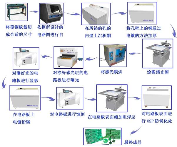pcb制版流程图