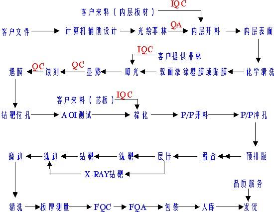 捷多邦PCB