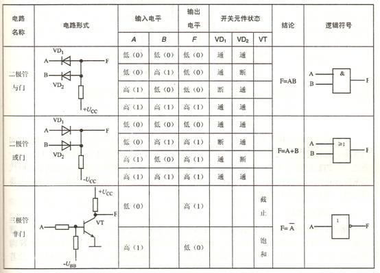 通過圖表簡單介紹邏輯門電路的三種類型