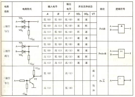 通过图表简单介绍逻辑门电路的三种类型