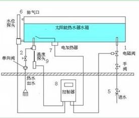按照原理不同可分为电热水器,燃气热水器,太阳能热水器,空气能热水器图片
