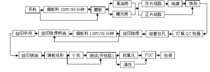 碳油板的工艺流程