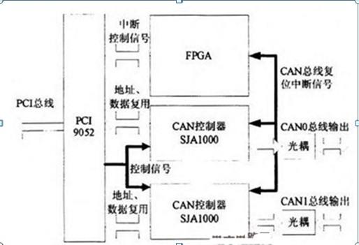 总线模块设计原理电路图
