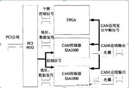 一款靠FPGA提供复位信号的双冗余CAN总线模块设计原理电路图