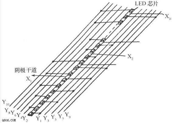 LED光柱显示器由显示光棒和驱动电路组成,显示光棒能显示一条和被测模拟量成正比的光带。 以下是一款LED光柱显示器的基本构造电路图。 在这种结构中,将高亮度发光二极管芯片排列成一条直线,将100个芯片分成10组,每组10个芯片。每组共用一个阴极,各组中号序相同的阳极连到阳极干道。由于本器件以矩阵扫描电路方式工作,故称为矩阵扫描式光柱显示器件。 本器件除1010只芯片外,还在器件刻度盘零线以下设置1个芯片,作指示灯用,器件工作时,此芯片发光,它不参与扫描。