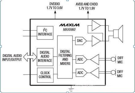 max9860典型应用电路图